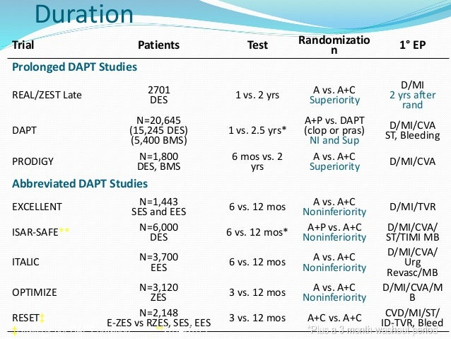 Medtronic launches one-month DAPT study for drug-eluting ...