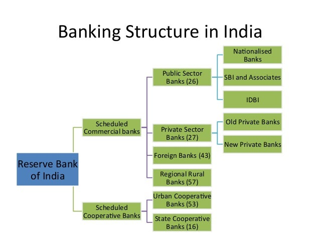 Monetary Policy And Banking Structure In India
