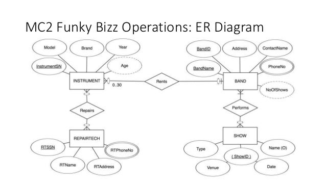 Database project mc2 funky bizz operations er diagram ccuart Gallery