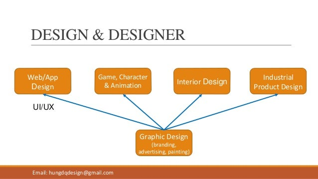 Graphic Design (branding, advertising, painting) Web/App Design Game, Character & Animation Interior Design Industrial Pro...