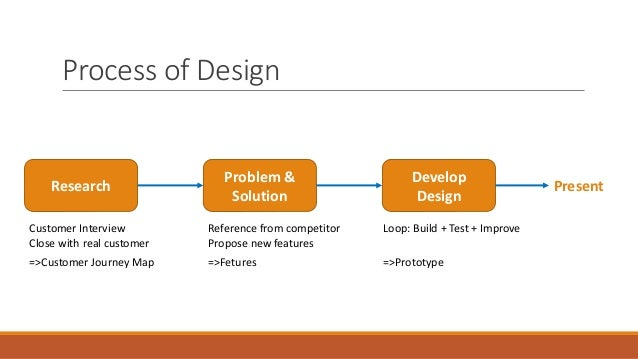 Process of Design Research Customer Interview Close with real customer =>Customer Journey Map Problem & Solution Reference...