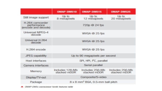 omap5) high performance application processors