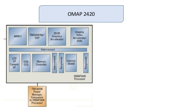 omap2420 processor specification