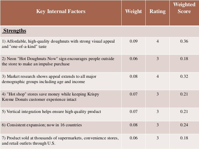 """internal and external factors of krispy kreme doughnuts inc Factors that could contribute to these differences include, but are not limited to:   our ability to implement our domestic and international growth strategies   political, economic, currency and other risks associated with our international  operations  krispy kreme doughnuts, inc (""""kkdi"""") and its subsidiaries."""