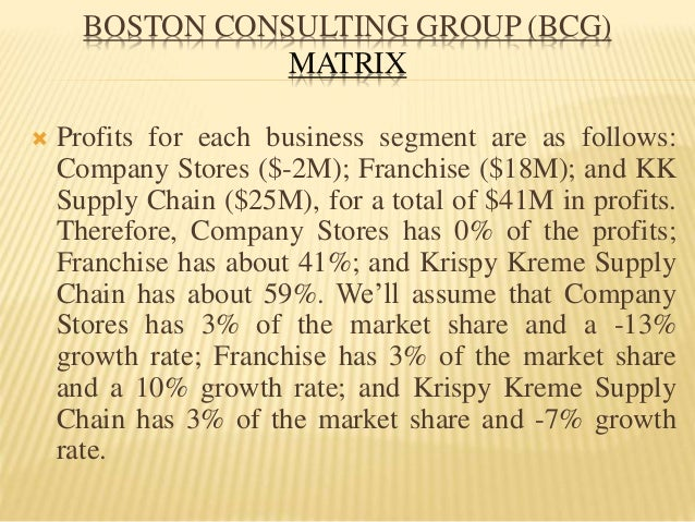 developing efe matrix for krispy kreme doughnuts Introduction krispy kreme doughnuts, inc is one of the world's leading retailers and wholesalers of doughnuts and packaged sweets the company owns and franchises.