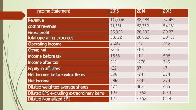Balance Sheet 2015 2014 2013 Current assets 35,705 31,327 24,625 Fixed assets - - - Total Assets 64,747 54,505 40,159 Curr...