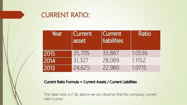 Year Quick Assets Current Liabilities Ratios 2015 25,462 33,887 0.751 2014 23,028 28,089 0.819 2013 17,214 22,980 0.749 Qu...