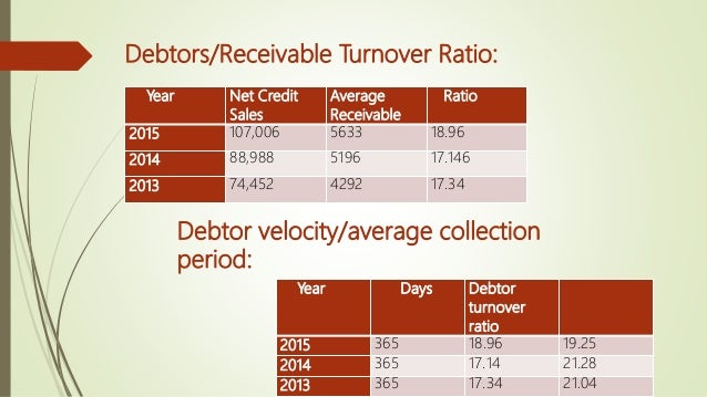Year Current purchases Average creditors Ratio 2015 71,651 20,397 3.512 2014 62,752 16,459 3.812 2013 54,181 15,133 3.580 ...