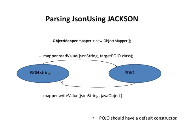 Beaches] Parse json to java object using jackson