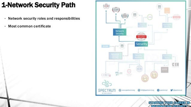 how to start a career in network security