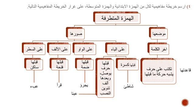 كفايات لغوية 4 الوحدة الإملائية