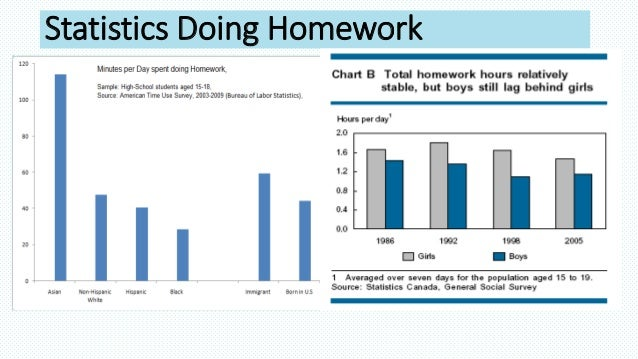 Is homework helpful research