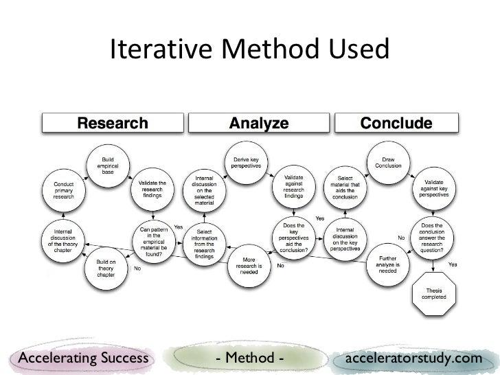 Iterative Method UsedAccelerating Success   - Method -   acceleratorstudy.com