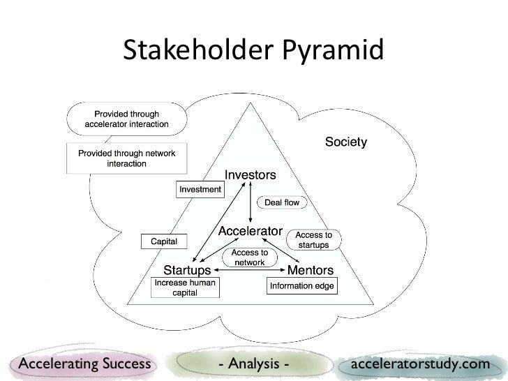 Stakeholder PyramidAccelerating Success   - Analysis -   acceleratorstudy.com