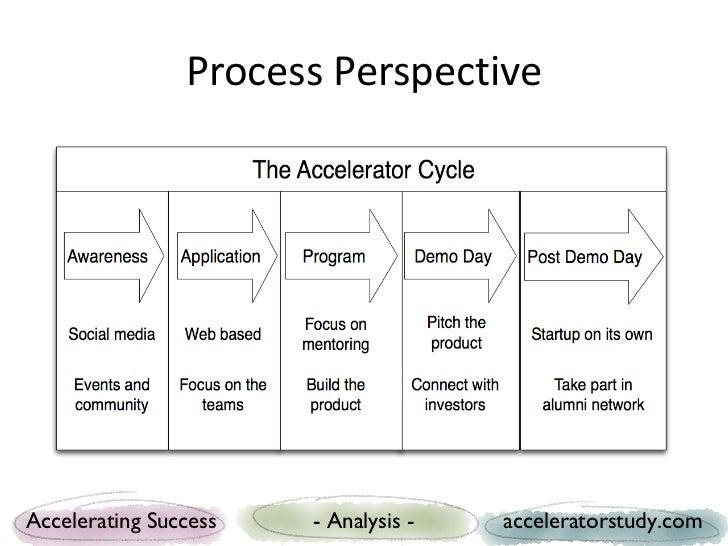 Process PerspectiveAccelerating Success   - Analysis -   acceleratorstudy.com