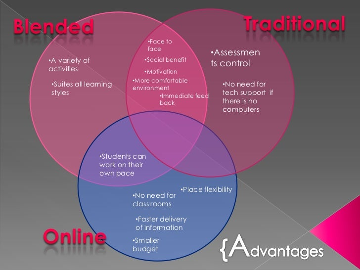 Venn Diagram A Presentation To Show Common Relationships Between The