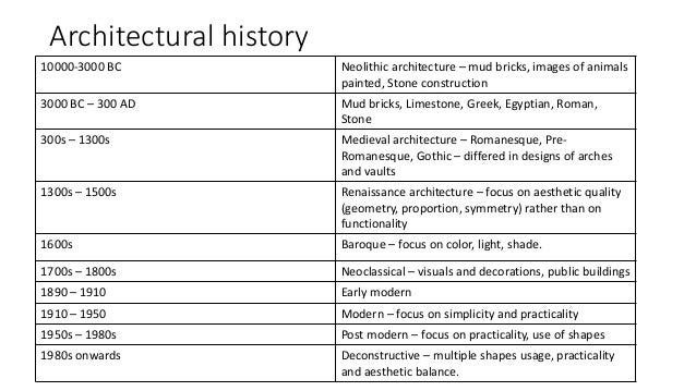 brief introduction to architecture