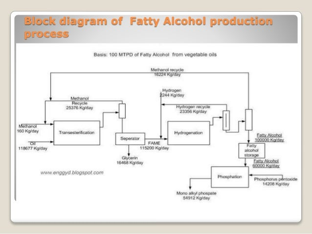 fatty alcohol. Black Bedroom Furniture Sets. Home Design Ideas