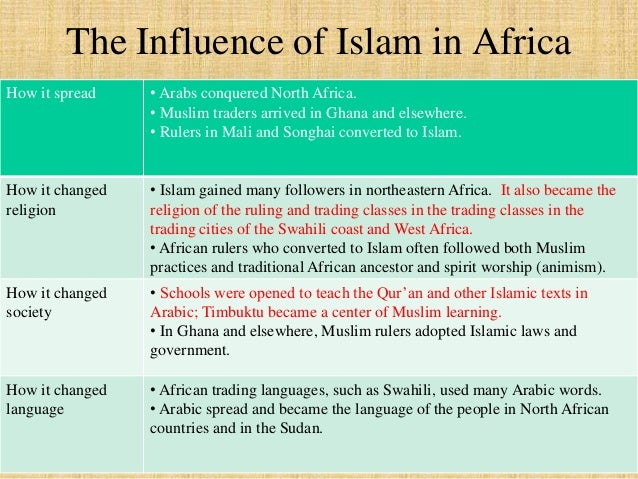 The Influence of Islam in Africa  How it spread • Arabs conquered North Africa.  • Muslim traders arrived in Ghana and els...