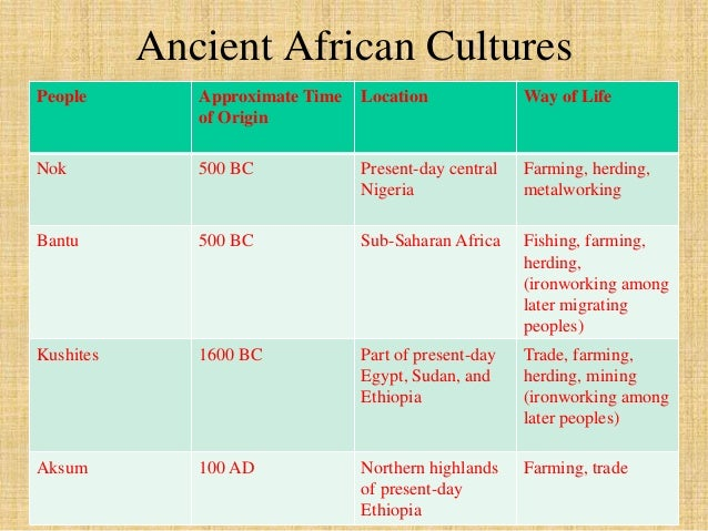 Prehistory, Regions, Religions, and  Cultures of Africa Graphic Organizer  Social  Religious,  intellectual,  artistic  Ge...