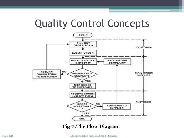 quality control process rh slideshare net process flow chart quality control Process Flow Diagram Samples