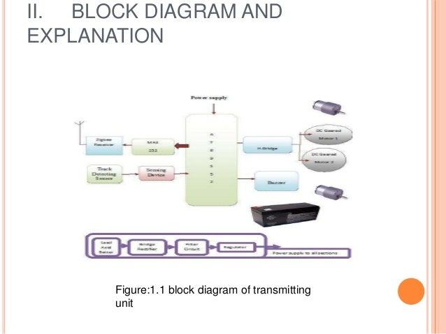 Advanced railway security system arss based on zigbee communication 7 ii block diagram ccuart Images
