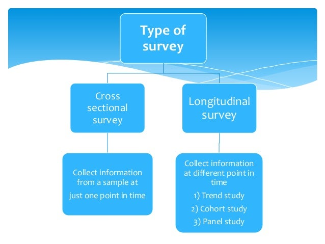 survey and research Asr is a social research firm specializing in school readiness assessments,  community assessment projects, program evaluation & strategic planning.