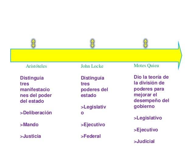Aristóteles Distinguía tres manifestacio nes del poder del estado >Deliberación >Mando >Justicia John Locke Distinguía tre...