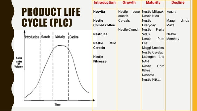 Candy Product Life Cycle