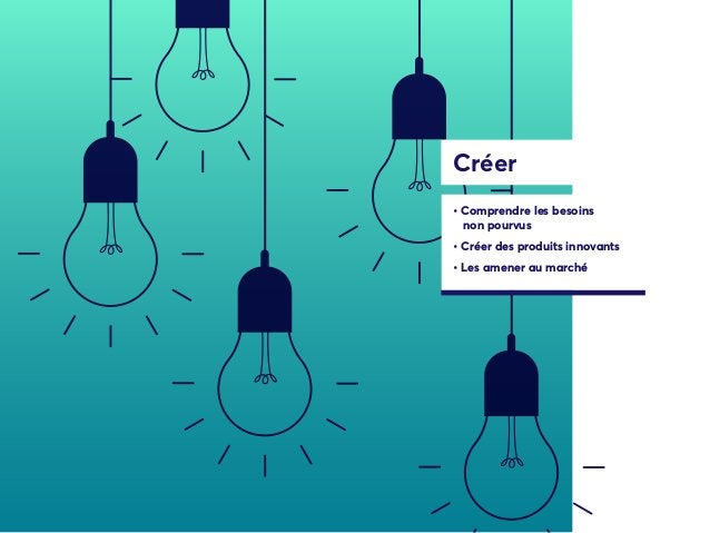 Créer • Comprendre les besoins non pourvus • Créer des produits innovants • Les amener au marché