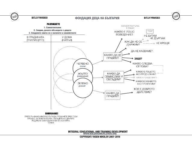 Метод СВЕТОФАР - Диаграма с ВЪПРОСИ