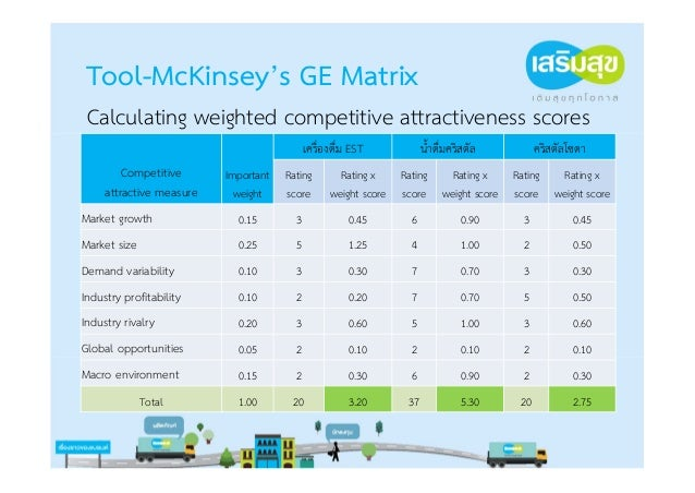 Tool-McKinsey's GE Matrix Calculating weighted competitive strength scores                                                ...