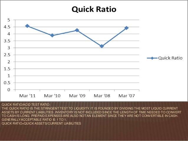 ratio analysis assignment Hwa provides ratio analysis assignment help, ratio analysis homework help,24/7 service, a grade, plagiarism free,ivy league tutors, 100% money back guarantee,90.