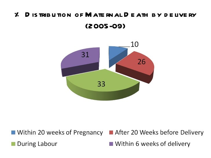 (PDF) Maternal Death Review - ResearchGate