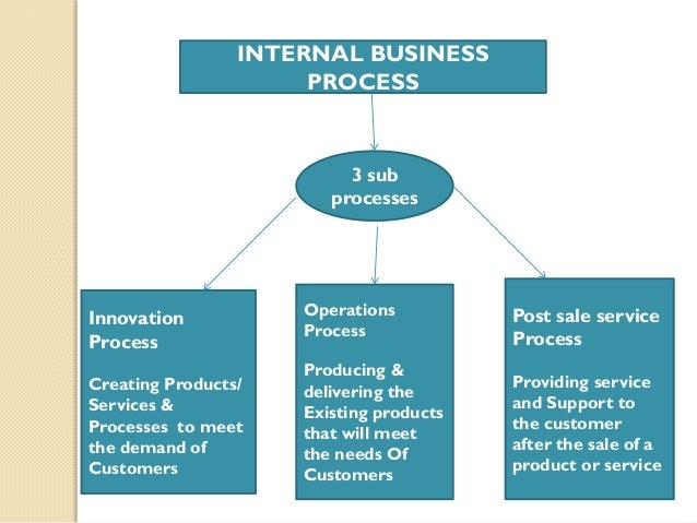 examples of internal process perspective kpi An introduction to the balanced scorecard  the internal process perspective,  kaplan and norton discuss the need for the balanced scorecard, provide examples.
