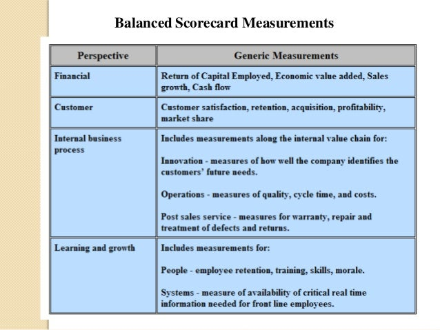 """harley davidson balanced scorecard business perspective """"what gets measured gets done"""" is  college of business the balanced scorecard  from a macro perspective."""