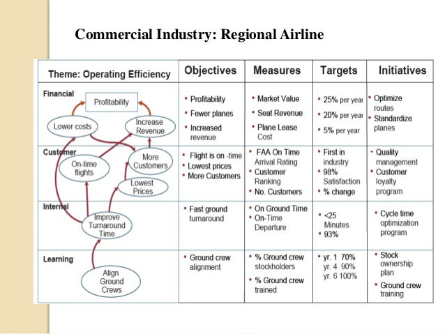 balanced scorecard of airline industry Read a balanced scorecard envelopment approach to assess airlines' performance, industrial management & data systems on deepdyve, the largest online rental service.