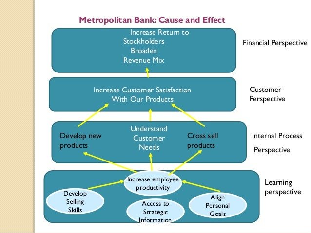 bank of america balance scorecard organization customer perspective B of a digital team has a fat budget and a whole bunch of  bank of america as the leading bank [on the scorecard],  analysis and perspective for the .