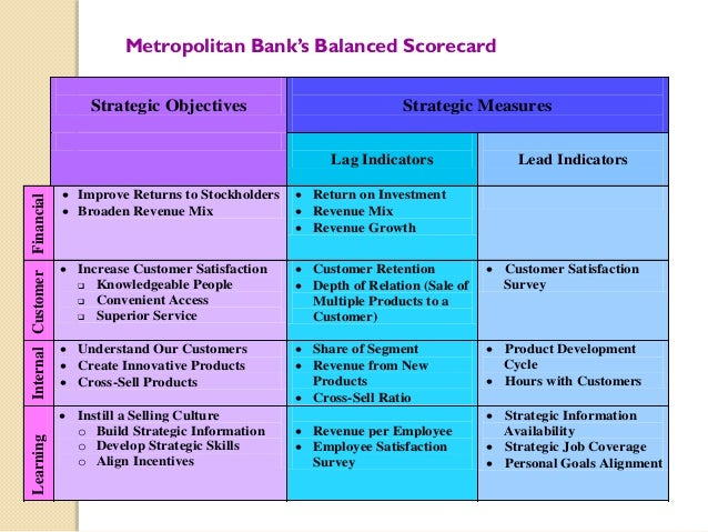 harley davidson balanced scorecard business perspective Harley-davidson a case study analysis  implementation of a balanced  scorecard approach monitoring key performance measures such as.