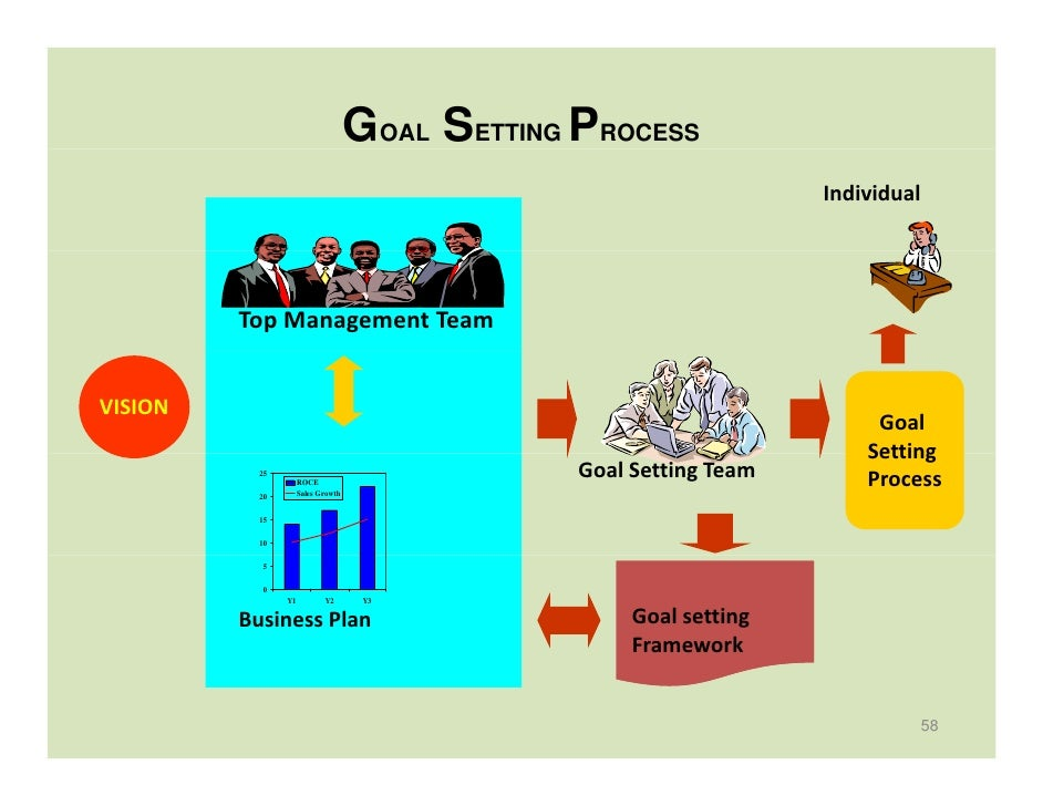 Organization Strategy & Division Strategy