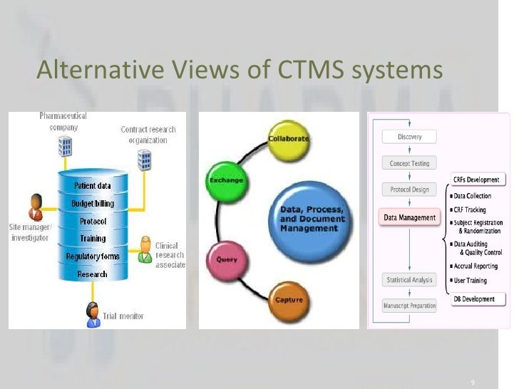 Clinical Trial Management Systems