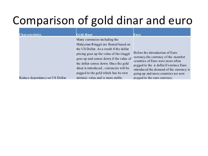 characteristic of gold dinar investment