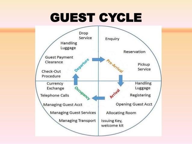 hospitality cycle