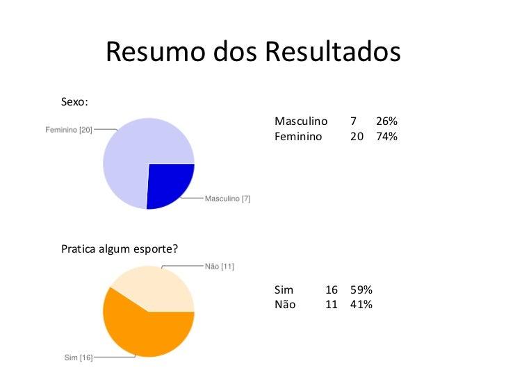 Resumo dos ResultadosSexo:                         Masculino   7 26%                         Feminino    20 74%Pratica alg...