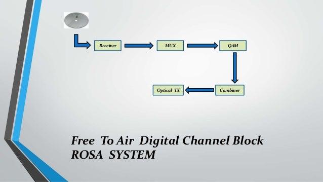 digital video broadcasting dvb receiver mux combineroptical tx to air digital channel block rosa system qam 7