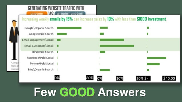 Making data sexy: Data Visualization for Digital Marketing