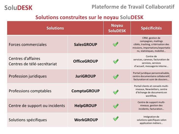 Plateforme de Travail Collaboratif               Solutions construites sur le noyau SoluDESK                              ...