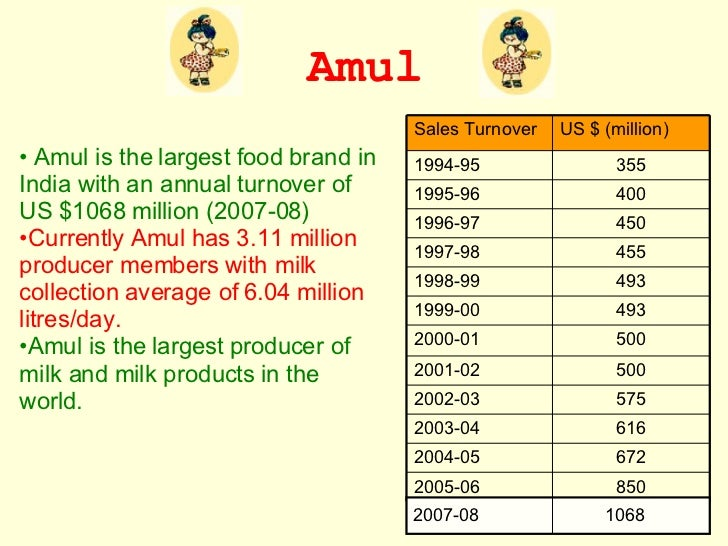 gujarat woman milking millions in dairy There are over 264 million dairy cows' worldwide, producing nearly 600 million  tonnes of milk every year the global average for milk.
