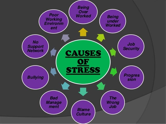 workplace stress and job burnout Below is a list of common things that cause workplace burnout: work-related factors job demands  help employees increase their ability to handle and prevent stress.