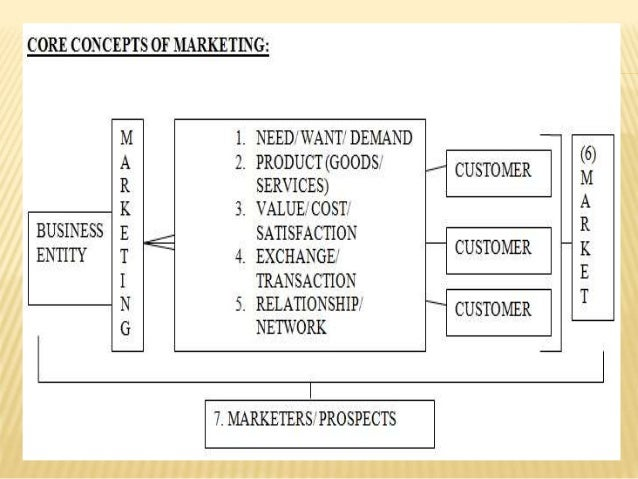 marketting concept Marketing process how to structure your marketing activities to achieve better results written by moderandi inc, creators of the marketing planning and management.